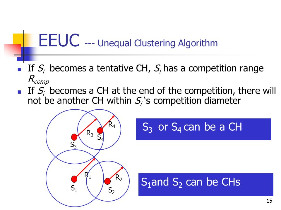 15 EEUC --- Unequal Clustering Algorithm If S i becomes a tentative CH, S i has a competition range R comp If S i becomes a CH at the end of the competition, there will not be another CH within S i 's competition diameter S3S3 S4S4 R4R4 R3R3 S2S2 S1S1 R2R2 R1R1 S 1 and S 2 can be CHs S 3 or S 4 can be a CH