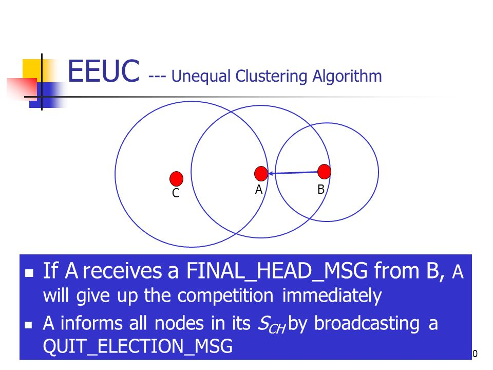 20 EEUC --- Unequal Clustering Algorithm AB If A receives a FINAL_HEAD_MSG from B, A will give up the competition immediately A informs all nodes in its S CH by broadcasting a QUIT_ELECTION_MSG C