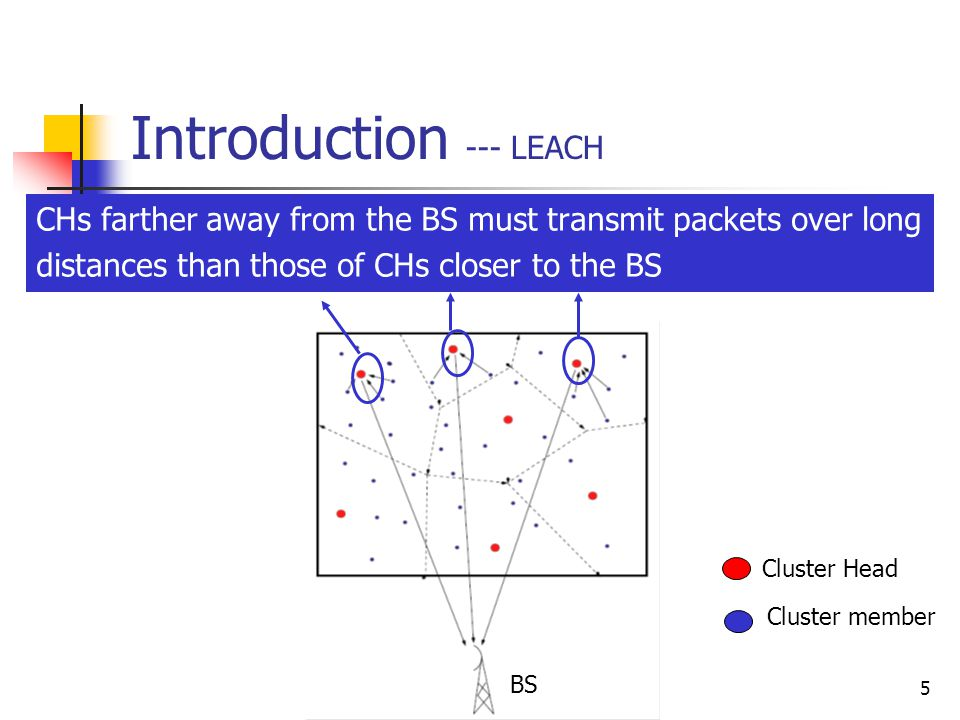 5 Introduction --- LEACH CHs farther away from the BS must transmit packets over long distances than those of CHs closer to the BS Cluster Head Cluster member BS
