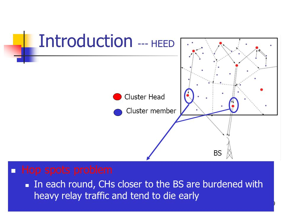 9 Introduction --- HEED Hop spots problem In each round, CHs closer to the BS are burdened with heavy relay traffic and tend to die early Cluster Head