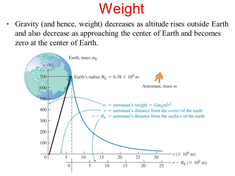 Weight Gravity (and hence, weight) decreases as altitude rises outside Earth and also decrease as approaching the center of Earth and becomes zero at the center of Earth.