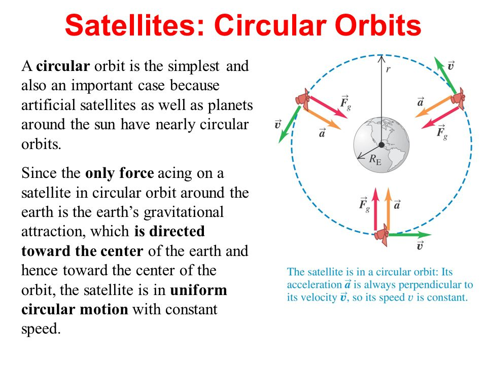 A circular orbit is the simplest and also an important case because artificial satellites as well as planets around the sun have nearly circular orbits.