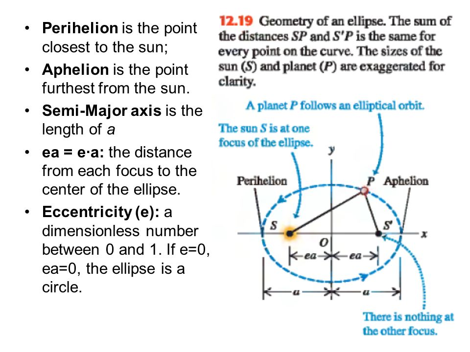 Perihelion is the point closest to the sun; Aphelion is the point furthest from the sun.