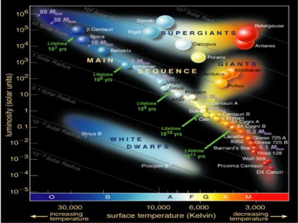 Hertzsprung-Russell Diagram People say about 100 years ago, two scientists were working alone and made this discovery.