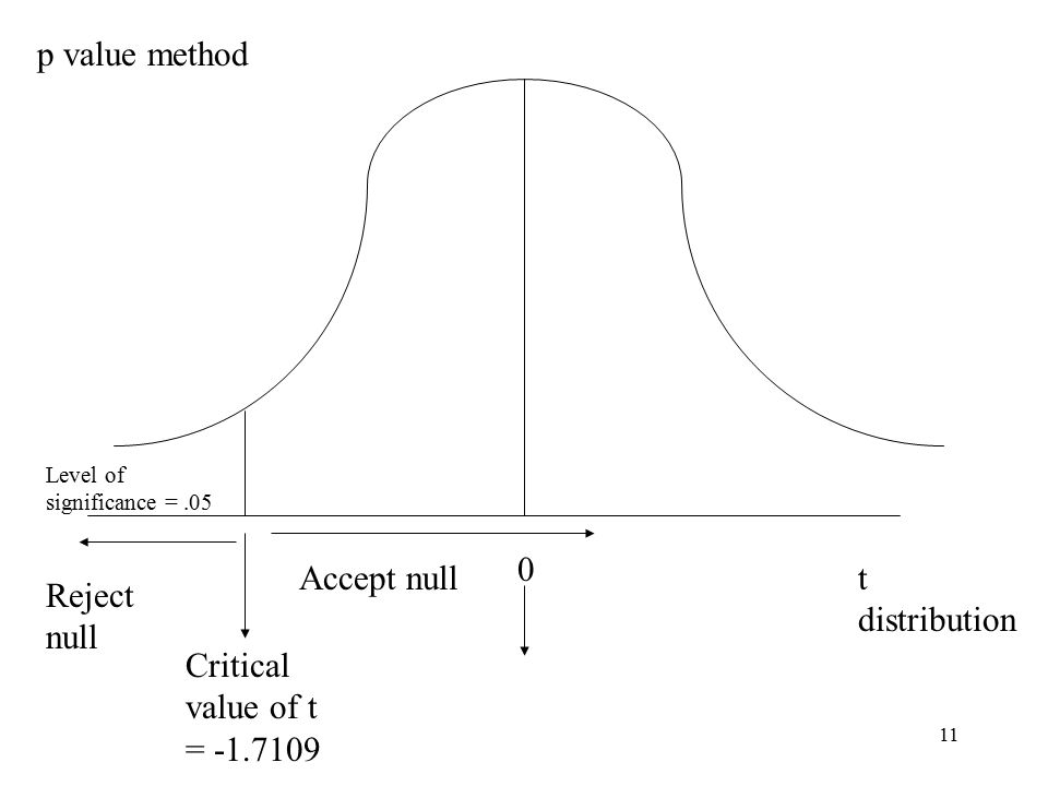 11 t distribution 0 Critical value of t = -1.7109 Level of significance =.05 Reject null Accept null p value method