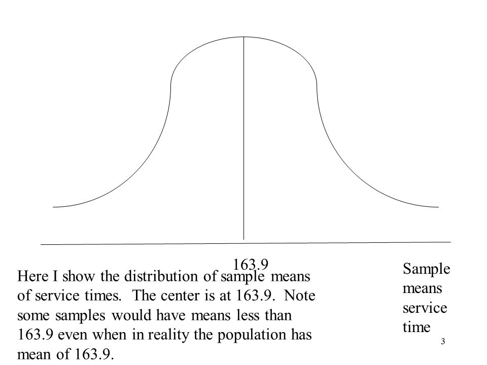 3 Sample means service time 163.9 Here I show the distribution of sample means of service times.