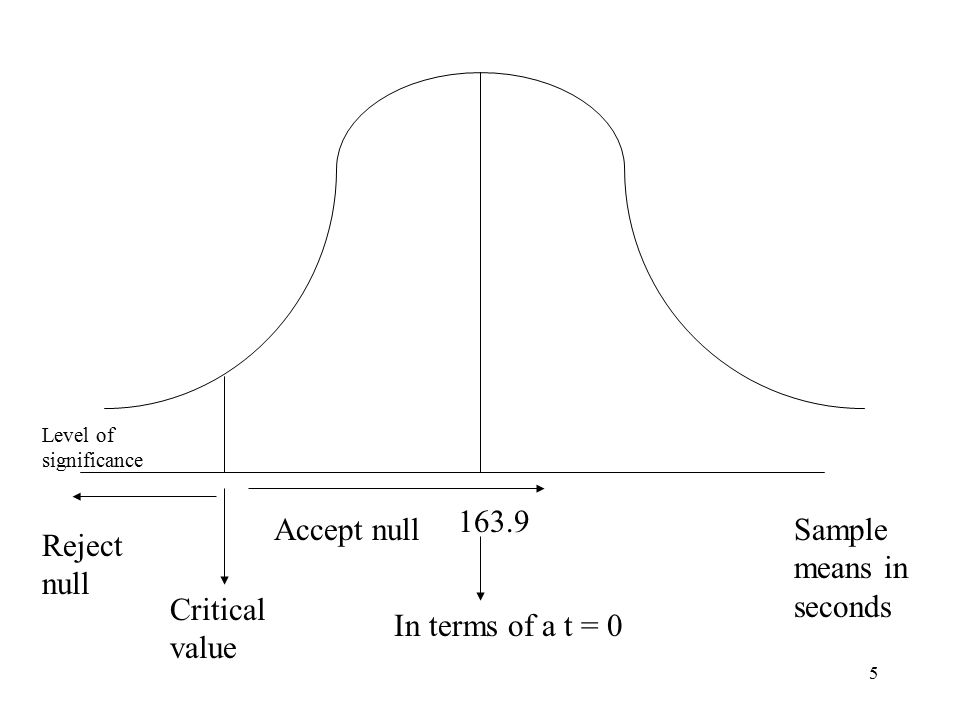 5 Sample means in seconds 163.9 In terms of a t = 0 Critical value Level of significance Reject null Accept null