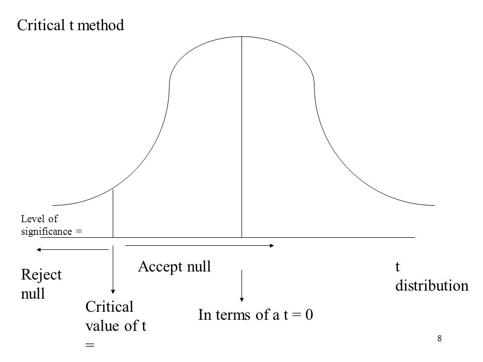 8 t distribution In terms of a t = 0 Critical value of t = Level of significance = Reject null Accept null Critical t method