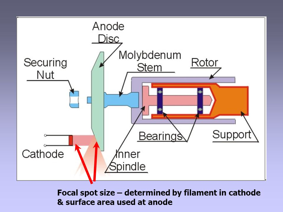 Focal spot size – determined by filament in cathode & surface area used at anode