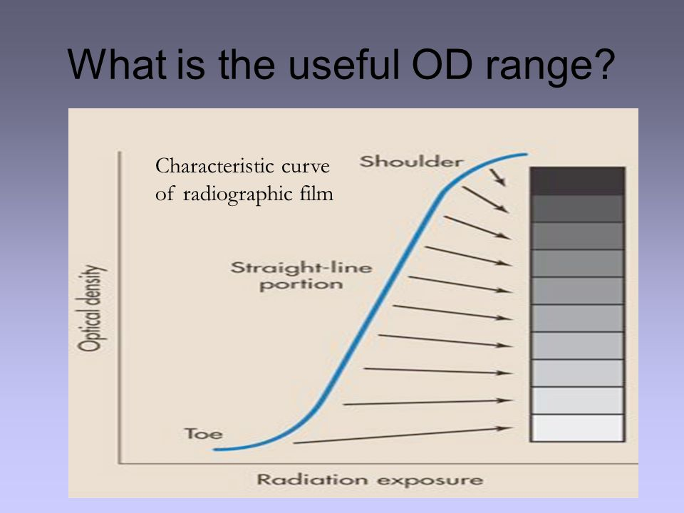 What is the useful OD range? Characteristic curve of radiographic film