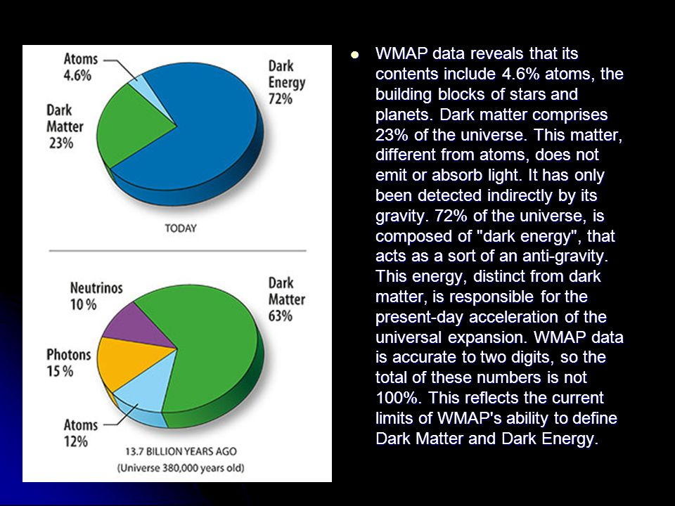WMAP data reveals that its contents include 4.6% atoms, the building blocks of stars and planets.