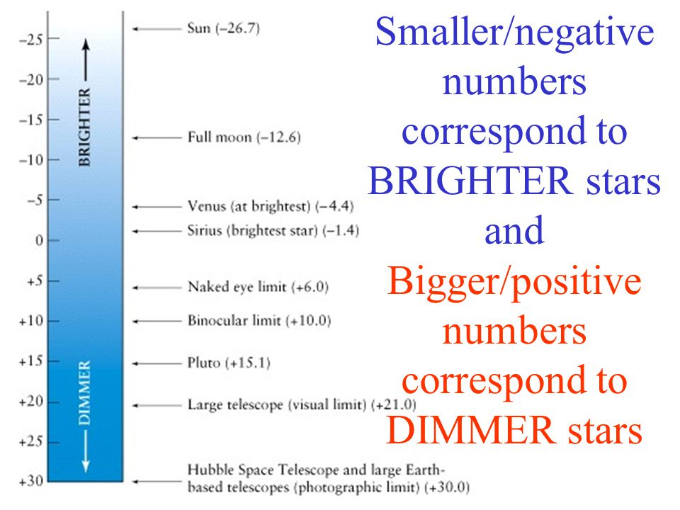 Smaller/negative numbers correspond to BRIGHTER stars and Bigger/positive numbers correspond to DIMMER stars