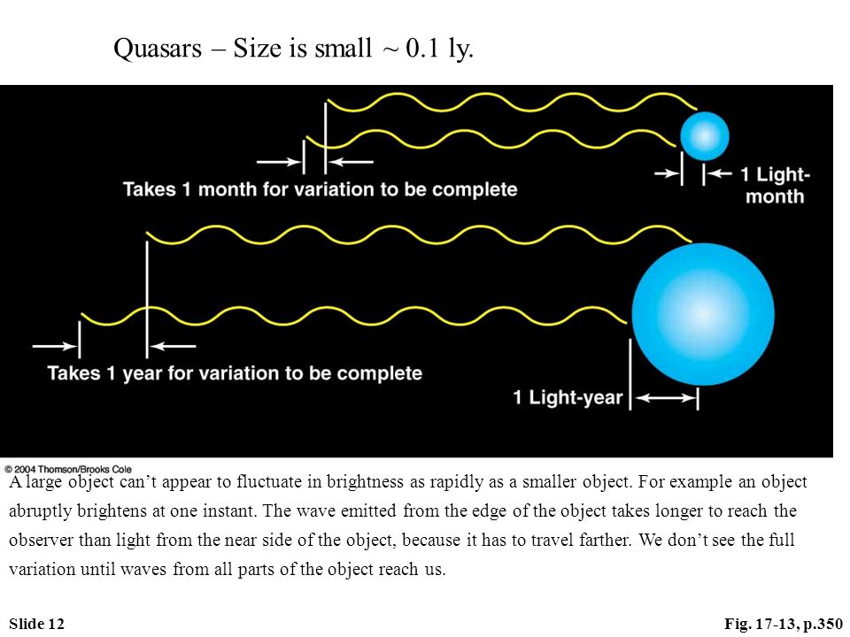 Slide 12Fig. 17-13, p.350 Quasars – Size is small ~ 0.1 ly. A large object can't appear to fluctuate in brightness as rapidly as a smaller object. For
