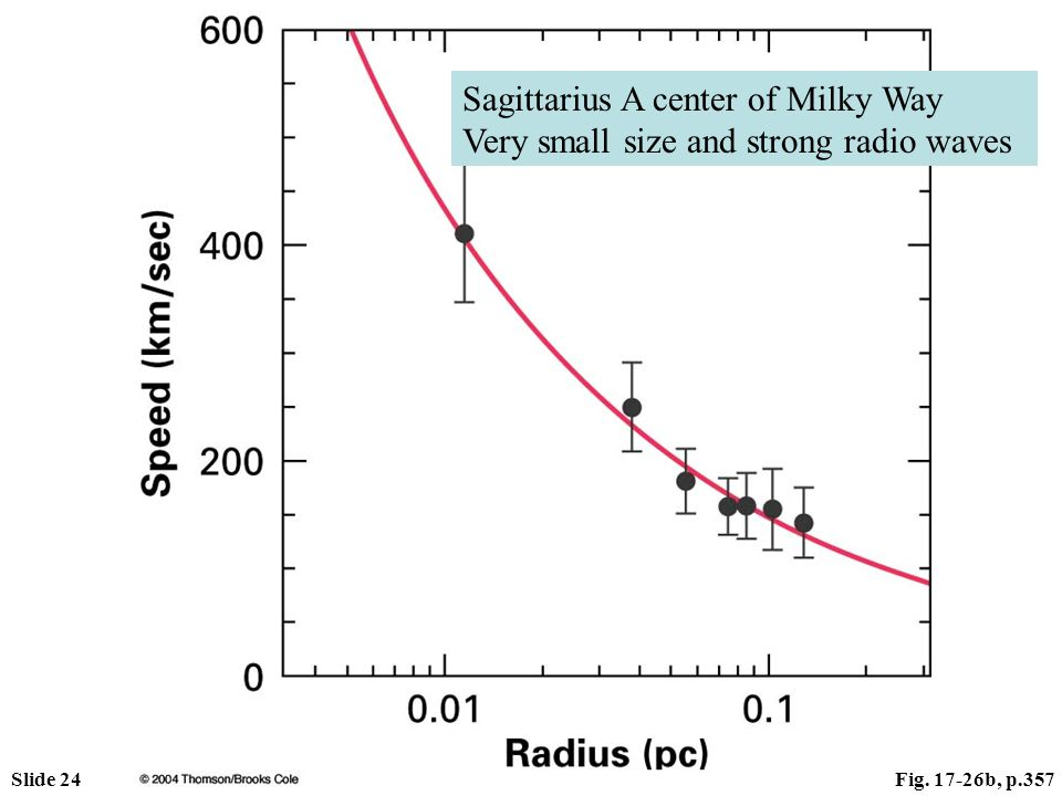 Slide 24Fig. 17-26b, p.357 Sagittarius A center of Milky Way Very small size and strong radio waves