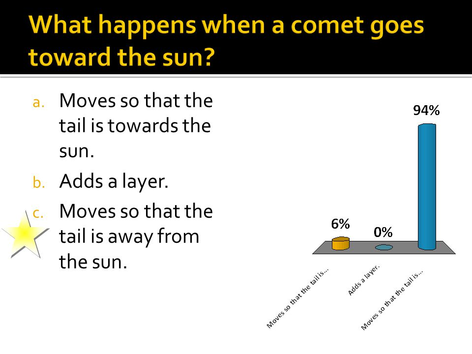 a. Moves so that the tail is towards the sun. b.