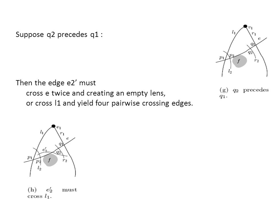 Suppose q2 precedes q1 : Then the edge e2' must cross e twice and creating an empty lens, or cross l1 and yield four pairwise crossing edges.