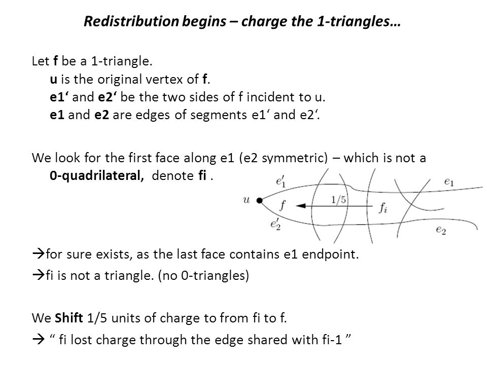 Redistribution begins – charge the 1-triangles… Let f be a 1-triangle. u is the original vertex of f. e1' and e2' be the two sides of f incident to u.