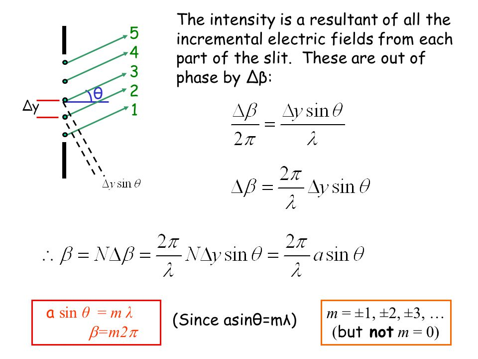 a sin θ = m λ  =m2  m = ±1, ±2, ±3, … ( but not m = 0) θ 5432154321 ∆y The intensity is a resultant of all the incremental electric fields from each part of the slit.