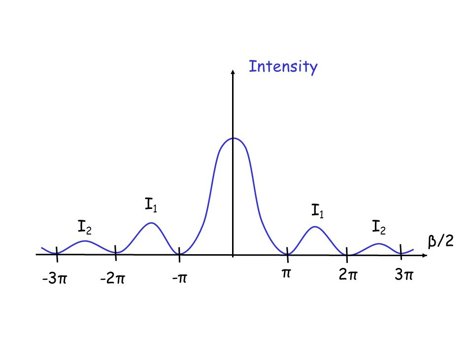 Intensity β/2 I1I1 I2I2 I2I2 I1I1 π -π-π -2π 2π2π -3π 3π3π