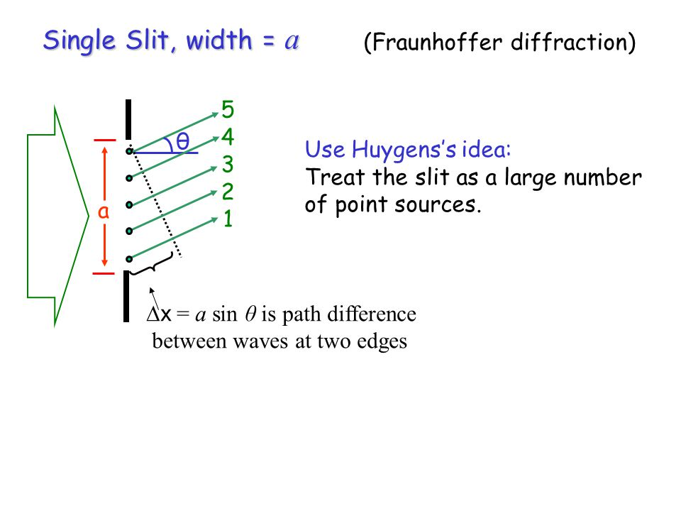 Single Slit, width = a a θ 5432154321 Use Huygens's idea: Treat the slit as a large number of point sources.