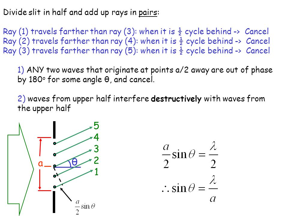 Divide slit in half and add up rays in pairs: Ray (1) travels farther than ray (3): when it is ½ cycle behind -> Cancel Ray (2) travels farther than ray (4): when it is ½ cycle behind -> Cancel Ray (3) travels farther than ray (5): when it is ½ cycle behind -> Cancel 1) ANY two waves that originate at points a/2 away are out of phase by 180 o for some angle θ, and cancel.