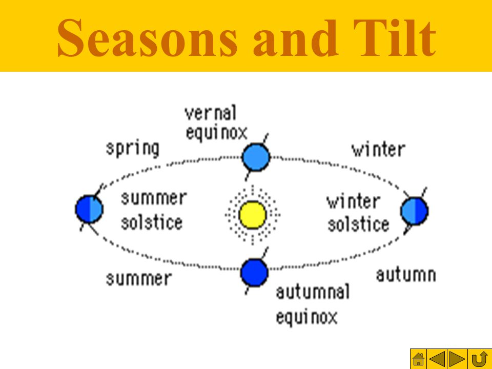 Sun E Dec. 22 Earth is tilted away from the Sun=Winter.