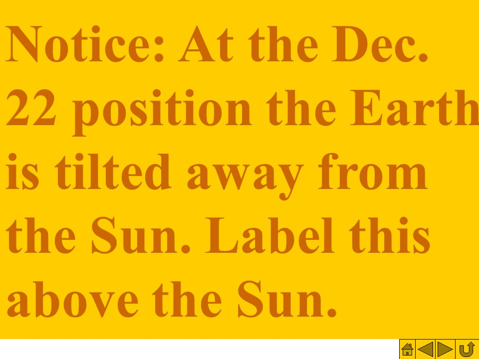 Notice: At the Dec. 22 position the Earth is tilted away from the Sun. Label this above the Sun.