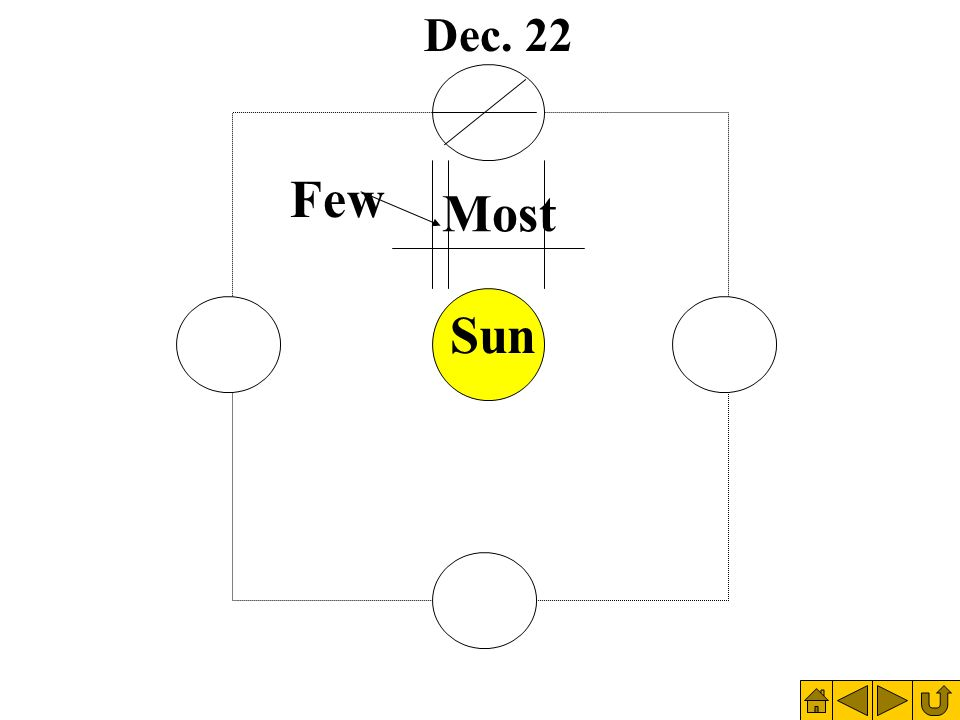 Most Few Dec. 22 Sun