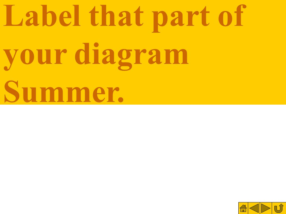 Label that part of your diagram Summer.