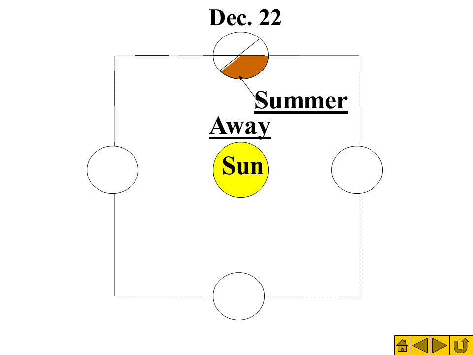 Dec. 22 Sun Summer Away