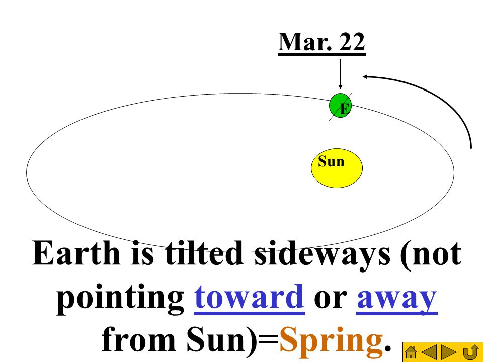 Sun Mar. 22 Earth is tilted sideways (not pointing toward or away from Sun)=Spring. E