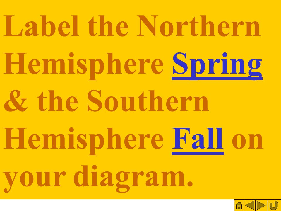 Label the Northern Hemisphere Spring & the Southern Hemisphere Fall on your diagram.