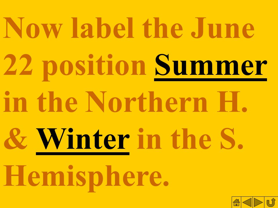 Now label the June 22 position Summer in the Northern H. & Winter in the S. Hemisphere.