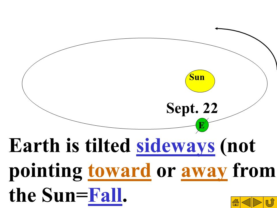 June 22 Earth is tilted sideways (not pointing toward or away from the Sun=Fall. Sun E Sept. 22