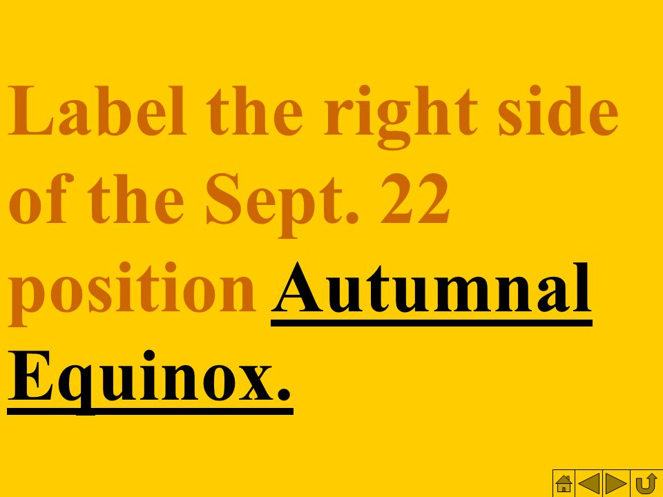 Label the right side of the Sept. 22 position Autumnal Equinox.