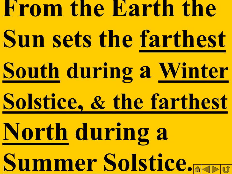 From the Earth the Sun sets the farthest South during a Winter Solstice, & the farthest North during a Summer Solstice.