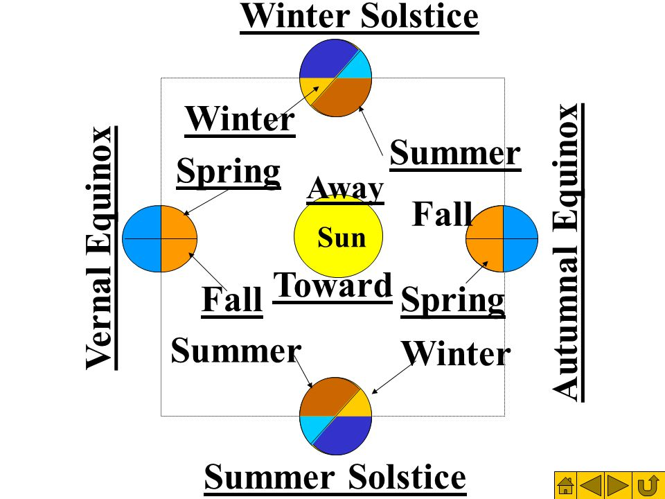 Fall Spring Vernal Equinox Summer Winter Away Sun Toward Summer Winter Fall Spring Autumnal Equinox Winter Solstice Summer Solstice