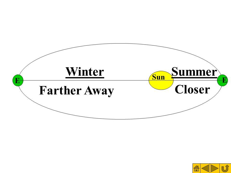 Sun Summer Solstice Earth is tilted toward the Sun=Summer Solstice.