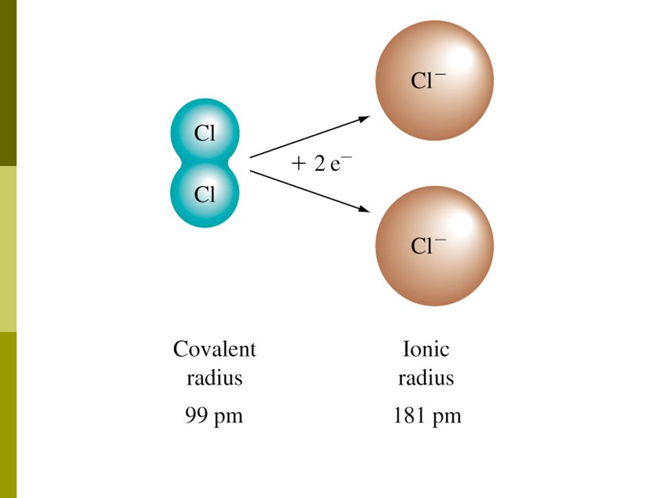 2. Anions = always larger than their neutral atom. Why? The increase of another electron causes the nuclear charge to decrease. Thus the size of the i