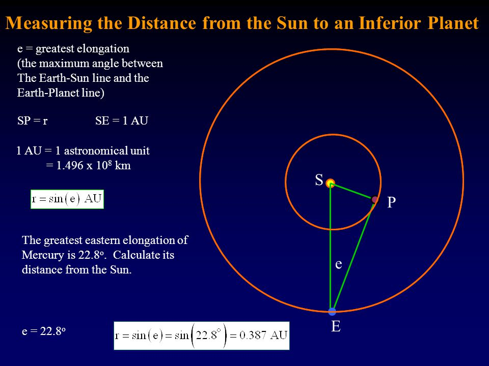 Measuring the Distance from the Sun to an Inferior Planet E P e e = greatest elongation (the maximum angle between The Earth-Sun line and the Earth-Pl