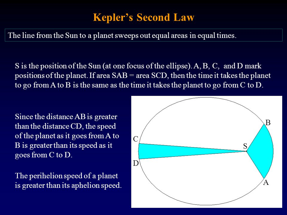 Kepler's Second Law S A B C D The line from the Sun to a planet sweeps out equal areas in equal times. S is the position of the Sun (at one focus of t
