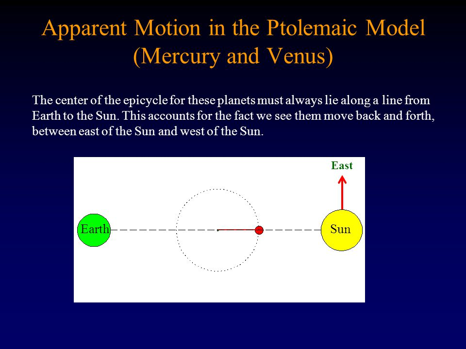 EarthSun Apparent Motion in the Ptolemaic Model (Mercury and Venus) East The center of the epicycle for these planets must always lie along a line fro