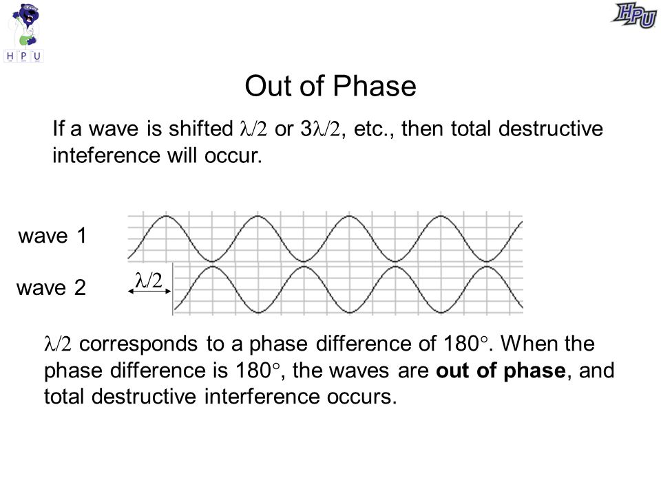 Out of Phase If a wave is shifted  or 3 , etc., then total destructive inteference will occur.