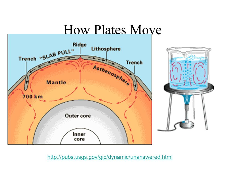 How Plates Move http://pubs.usgs.gov/gip/dynamic/unanswered.html