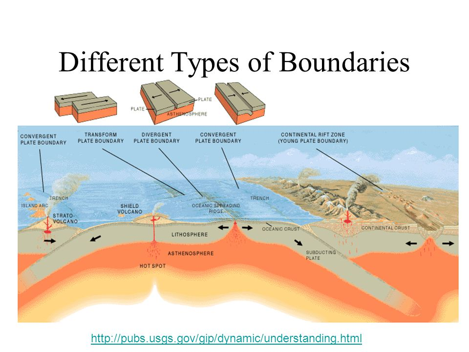 Different Types of Boundaries http://pubs.usgs.gov/gip/dynamic/understanding.html