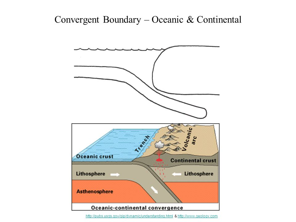 Convergent Boundary – Oceanic & Continental http://pubs.usgs.gov/gip/dynamic/understanding.htmlhttp://pubs.usgs.gov/gip/dynamic/understanding.html & http://www.geology.comhttp://www.geology.com
