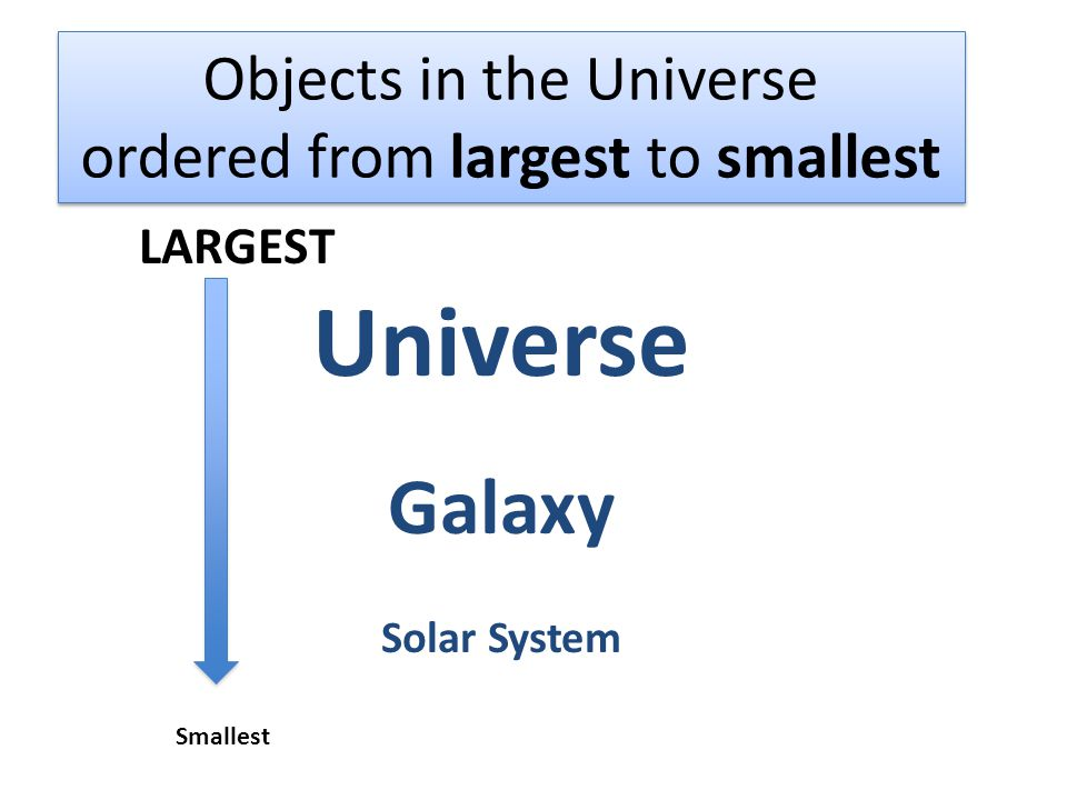 Objects in the Universe ordered from largest to smallest LARGEST Universe Galaxy Solar System Smallest