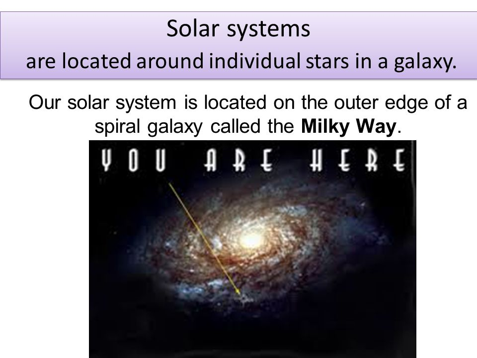 Solar systems are located around individual stars in a galaxy.