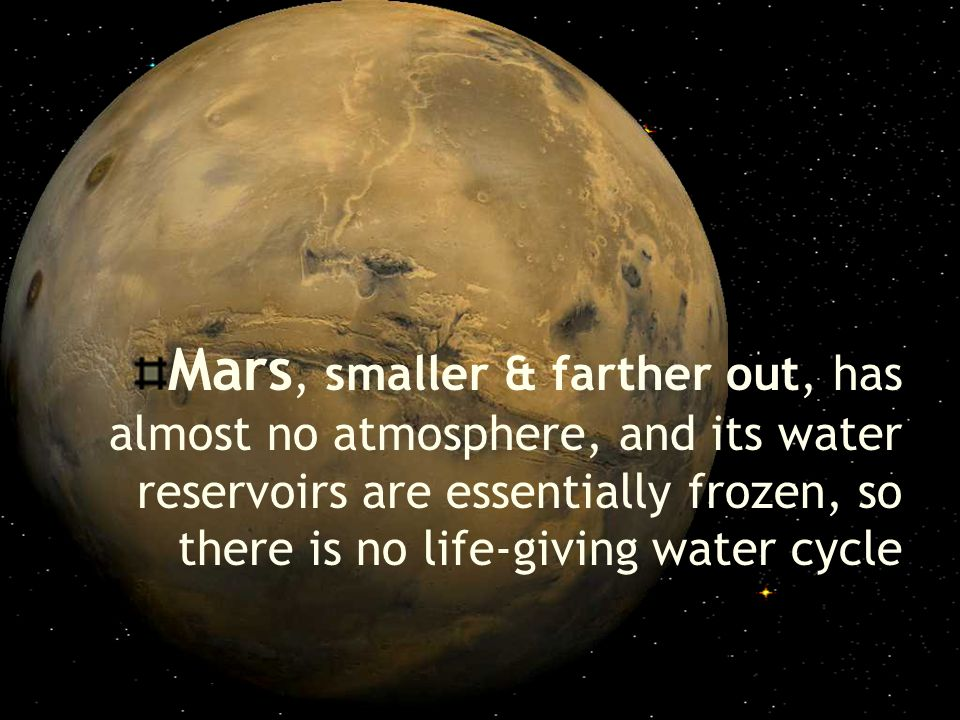Mars, smaller & farther out, has almost no atmosphere, and its water reservoirs are essentially frozen, so there is no life-giving water cycle