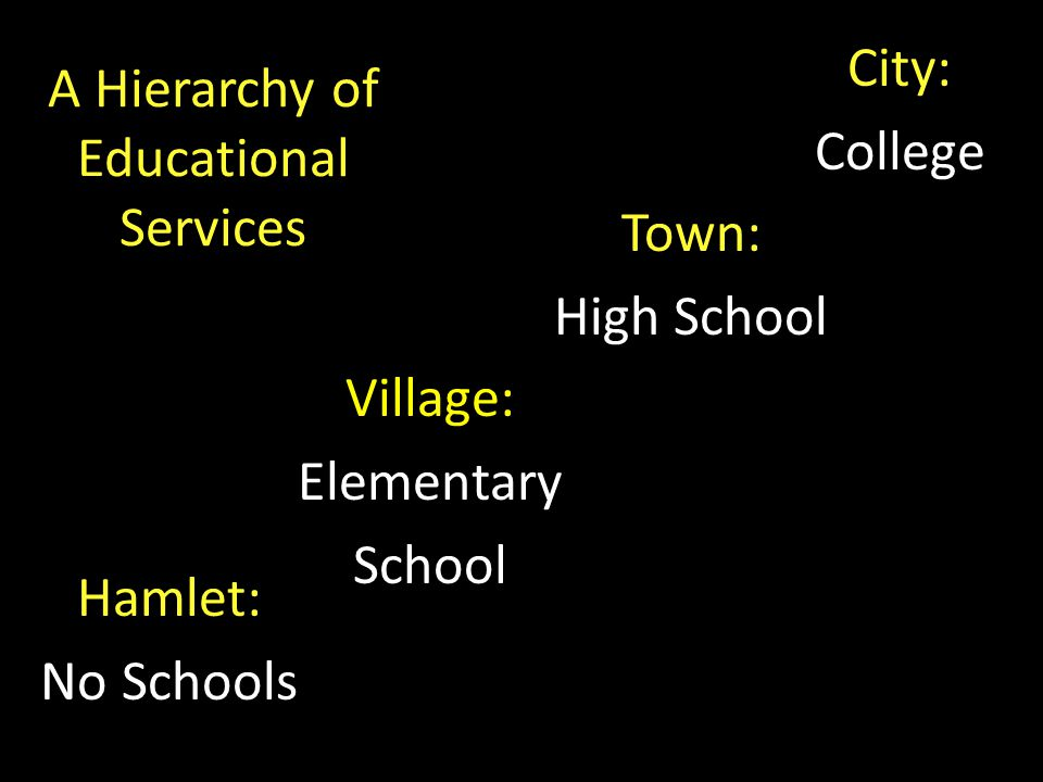 A Hierarchy of Educational Services Hamlet: No Schools Village: Elementary School Town: High School City: College